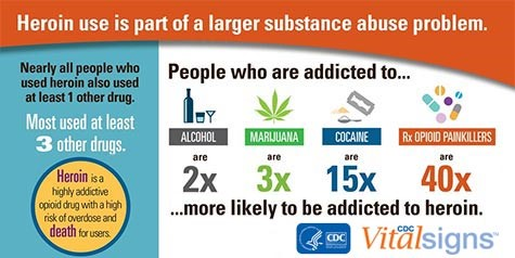 CDC information, Heroin use is part of a larger substance abuse problem