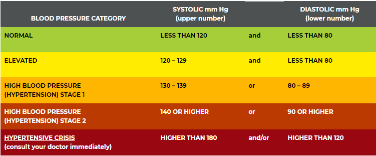 Blood pressure chart with the numbers for each category.