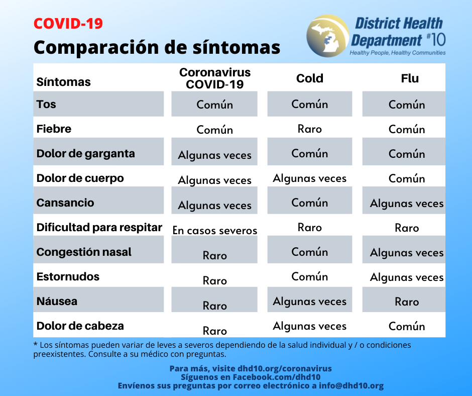 Spanish Copy of COVID19 Symptom Comparison