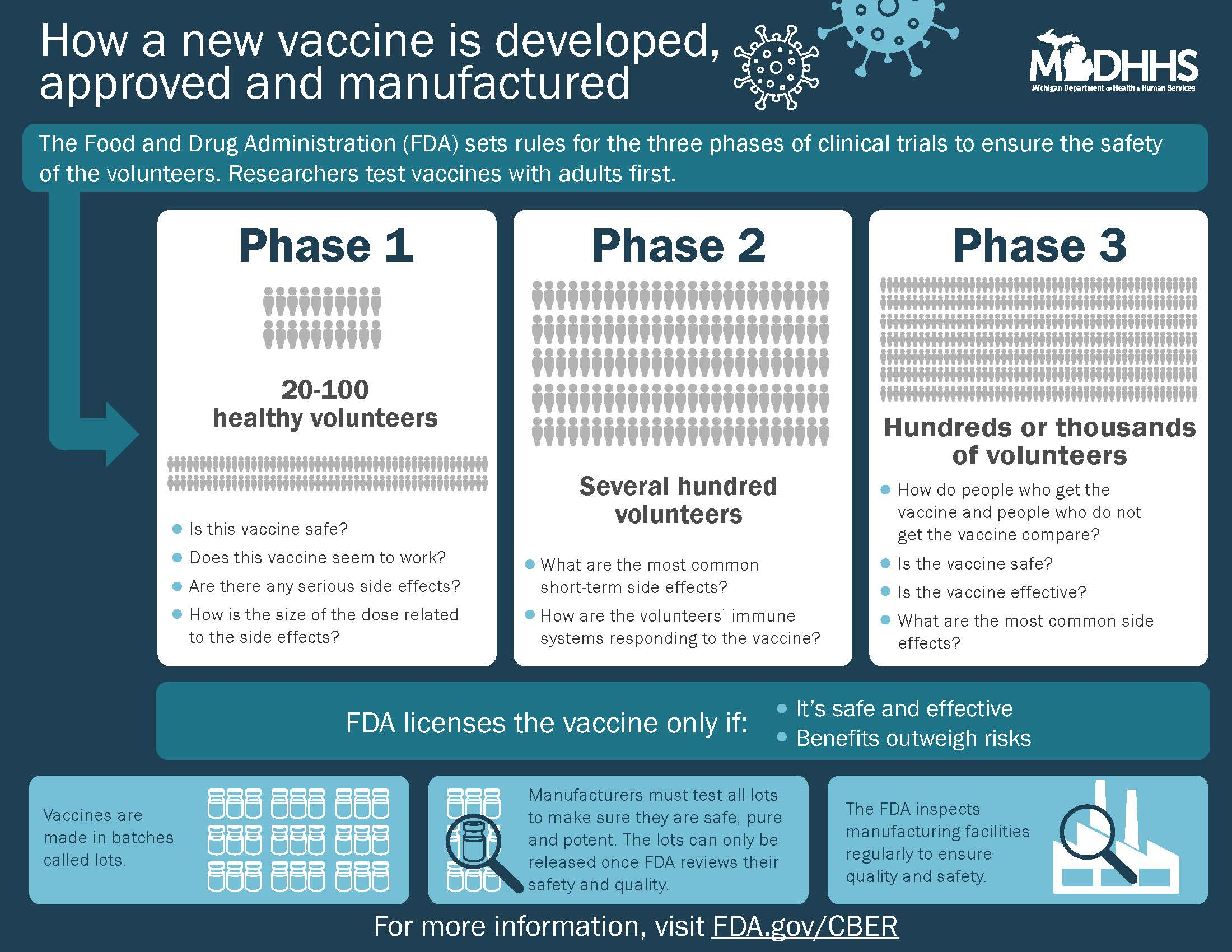 Infographic on developing the COVID-19 vaccine